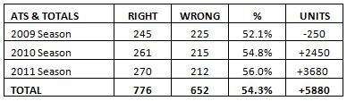 NFL Picks ATS and Totals