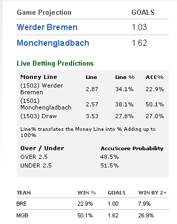 Bundesliga Live Betting Predictions