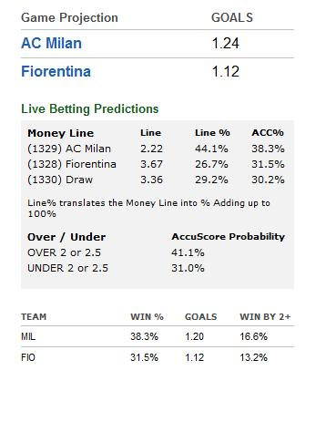 Serie A betting preview