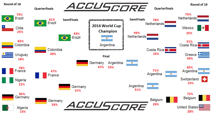 2014 World Cup – Argentina